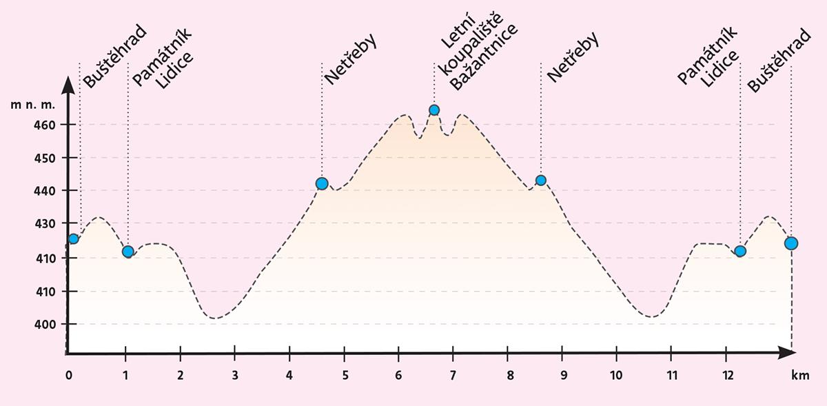 Cyklovýlet - Ručně malovaná cyklomapa Kladensko
